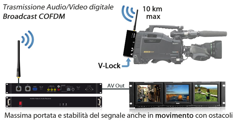 trasmettitore-audio-video-digitale-cofdm-per-radiocamera-wireless-broadcast-nlos-v-lock